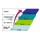 昆侖海岸[ColliHigh] KGT- EM1000_DSB型能源管理系統