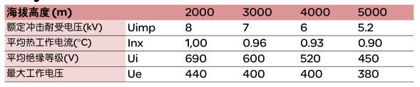 Schneider+CVS100E系列塑壳断路器(配电保护)+使用说明1