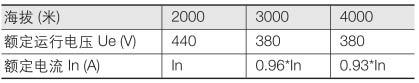 ABB+S200系列微型断路器+注意事项1