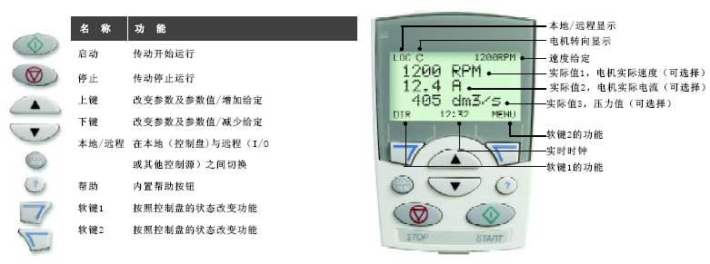 ACS550系列标准传动的控制盘使用说明