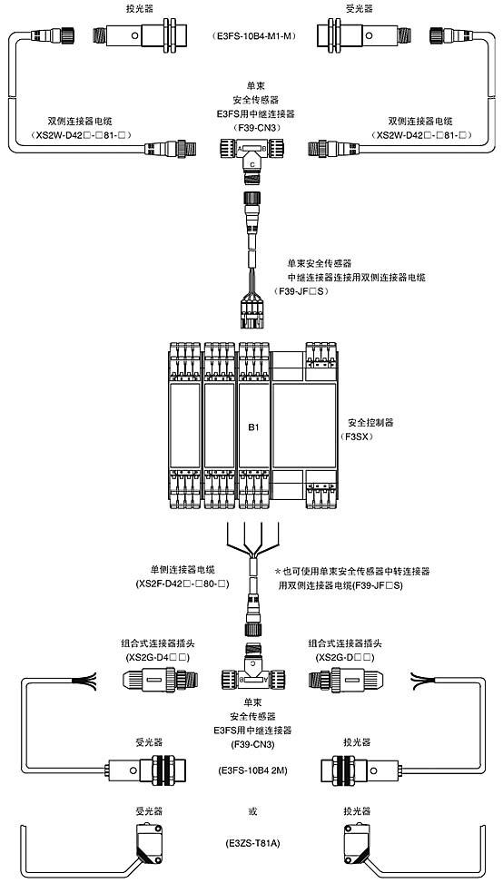 E3ZS是生产设备用的人体检测传感器(类型2)。 请和专用控制器F3SX组合使用。 E3ZS的单体已经通过EN954—1(等级l)认证。关于E3ZS单体的使用,除不能用于安全用途的人体检测外,无其他限制,但通过测试输入进行异常检测时,建议使用入光H寸ON(Light ON)模式。 测试输入 本功能能够从外部接通/断开E3ZS的投光器。 通过对测试输入和E3ZS输出信号状态的监视,可以检测 E3ZS的一些异常。 E3FS是生产设备用的人体检测传感器(类犁2) 请和专用控制器F3SX组合使用。 E
