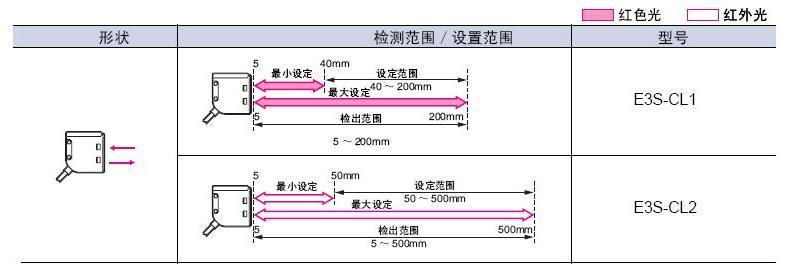 供应omron 光电传感器