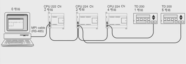CPU 224 CN系列CPU使用说明