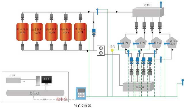 系统控制流程图