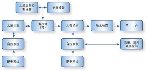 系统构成图