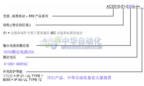 ACS510-01-025A-4型号释义