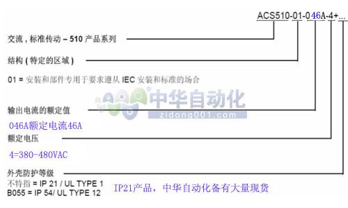 ACS510-01-046A-4型号释义