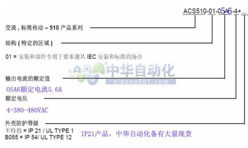 ACS510-01-05A6-4型号释义
