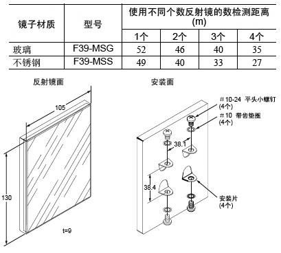 首页 工业安全 工业安全传感器 光栅 欧姆龙 >> f39-msg玻璃反射镜