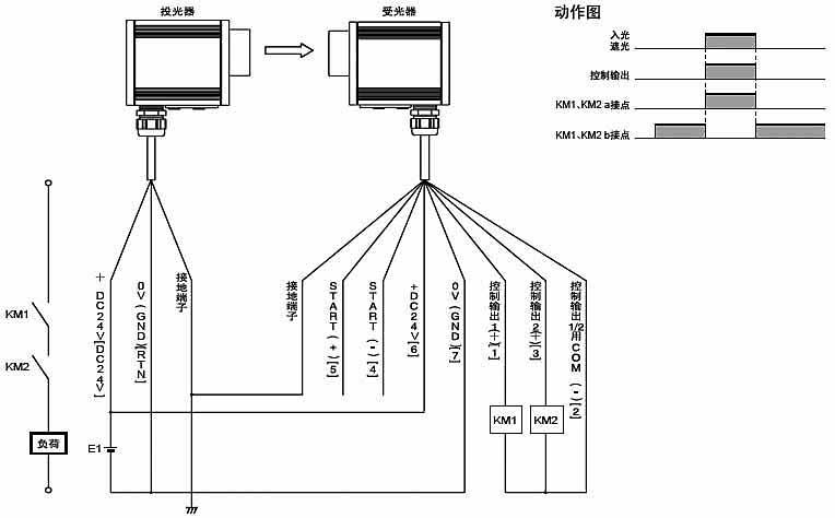 连接 将所有的电源切断之后,进行F3SS的配线。 投光器  受光器  注:投光器、受光器都需将安装在外壳内侧的地线用端子接地后使用。 启动互锁模式或者启动/重启互锁模式使用时 !!!!启动互锁模式或者启动-重启互锁模式使用时a [ ]内为端子名或端子编号 E1:DC24V电源(推荐:S82K) S1:启动开关(互锁解除用):NC接点 KM1, KM2:DC驱动高灵敏度接触器(J7AN等) 使用自动启动模式时  [ ]内为端子名或端子编号 E1:DC24V电源(推荐:S82K) KM1, KM2:DC驱动高
